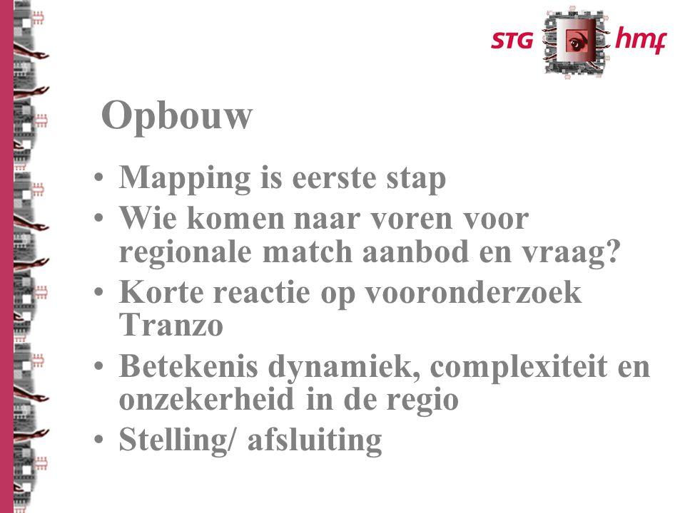 Mapping is eerste stap Wie komen naar voren voor regionale match aanbod en vraag.