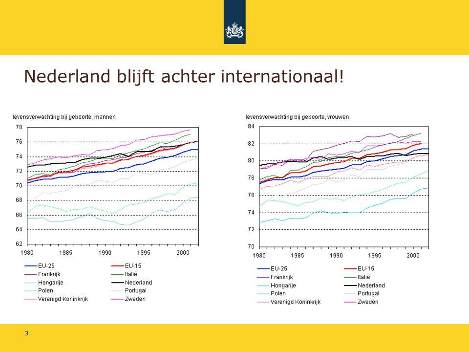 3 Nederland blijft achter internationaal!
