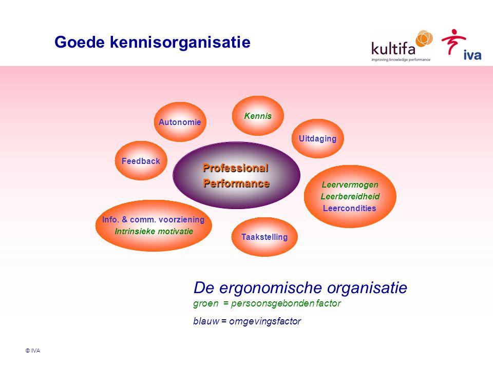 © IVA Goede kennisorganisatie ProfessionalPerformance Kennis Uitdaging Leervermogen Leerbereidheid Leercondities Taakstelling Info.