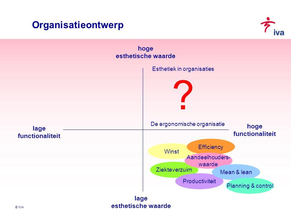 © IVA Organisatieontwerp hoge esthetische waarde hoge functionaliteit lage esthetische waarde lage functionaliteit Winst De ergonomische organisatie Z
