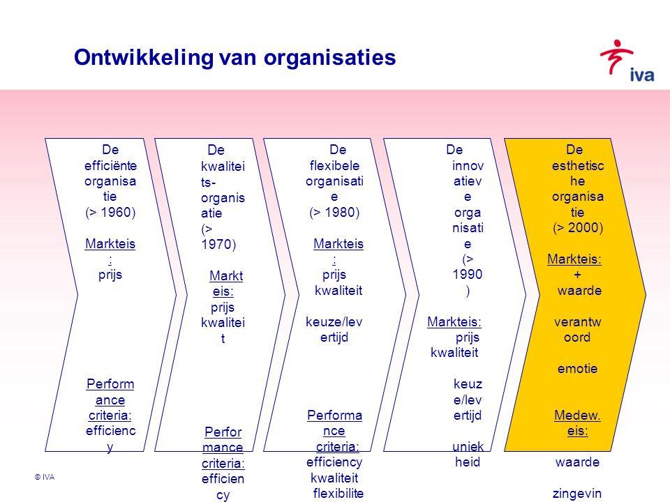 © IVA Ontwikkeling van organisaties De efficiënte organisa tie (> 1960) Markteis : prijs Perform ance criteria: efficienc y De kwalitei ts- organis at