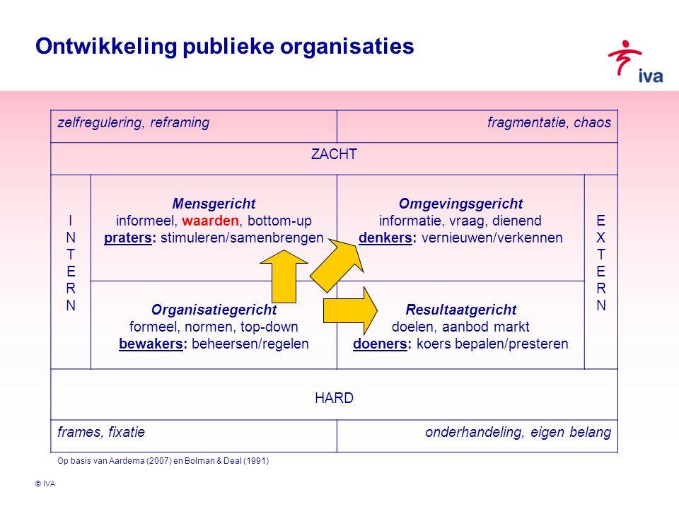 © IVA Ontwikkeling publieke organisaties zelfregulering, reframingfragmentatie, chaos ZACHT INTERNINTERN Mensgericht informeel, waarden, bottom-up pra