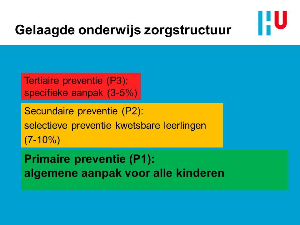 Gelaagde onderwijs zorgstructuur Tertiaire preventie (P3): specifieke aanpak (3-5%) Secundaire preventie (P2): selectieve preventie kwetsbare leerlingen (7-10%) Primaire preventie (P1): algemene aanpak voor alle kinderen
