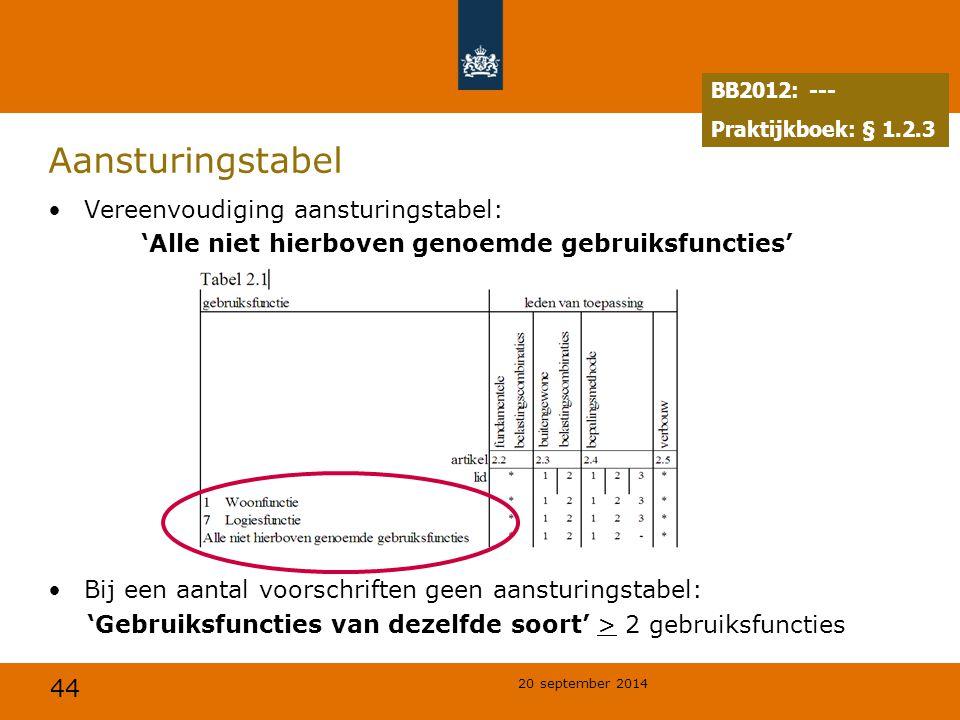 44 20 september 2014 Aansturingstabel Vereenvoudiging aansturingstabel: 'Alle niet hierboven genoemde gebruiksfuncties' Bij een aantal voorschriften g