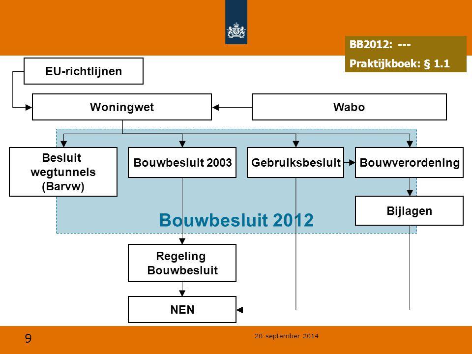 9 20 september 2014 Bouwbesluit 2012 Besluit wegtunnels (Barvw) Woningwet EU-richtlijnen Bouwbesluit 2003GebruiksbesluitBouwverordening Regeling Bouwbesluit NEN Bijlagen Wabo BB2012: --- Praktijkboek: § 1.1