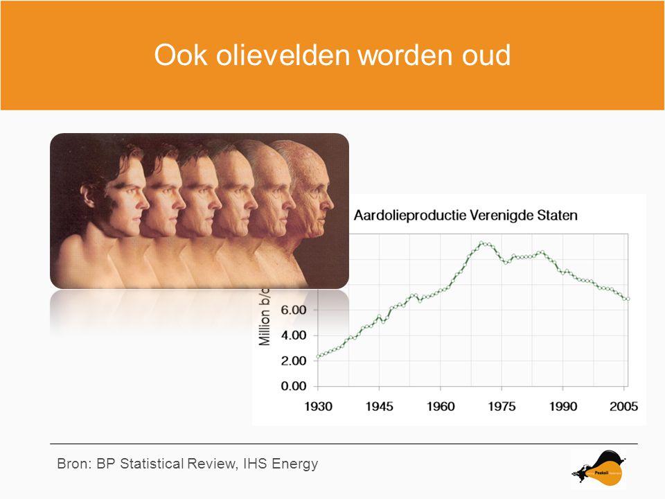 Ook olievelden worden oud Bron: BP Statistical Review, IHS Energy
