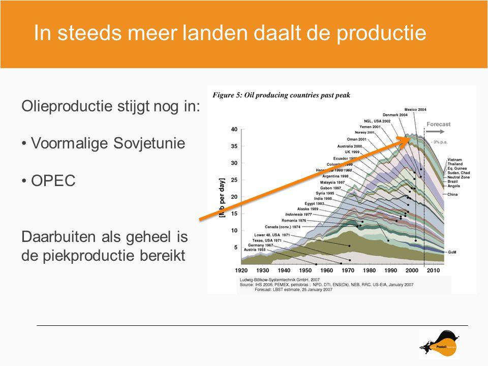 In steeds meer landen daalt de productie Olieproductie stijgt nog in: Voormalige Sovjetunie OPEC Daarbuiten als geheel is de piekproductie bereikt