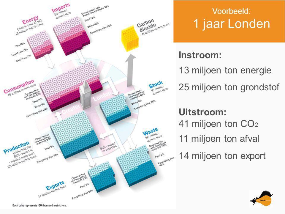 Voorbeeld: 1 jaar Londen Instroom: 13 miljoen ton energie 25 miljoen ton grondstof Uitstroom: 41 miljoen ton CO 2 11 miljoen ton afval 14 miljoen ton export