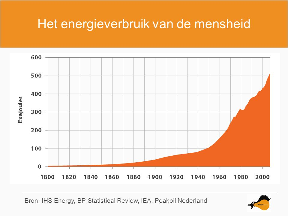 China Bron: IHS EnergyS, BP Statistical Review, IEA, Peakoil Nederland