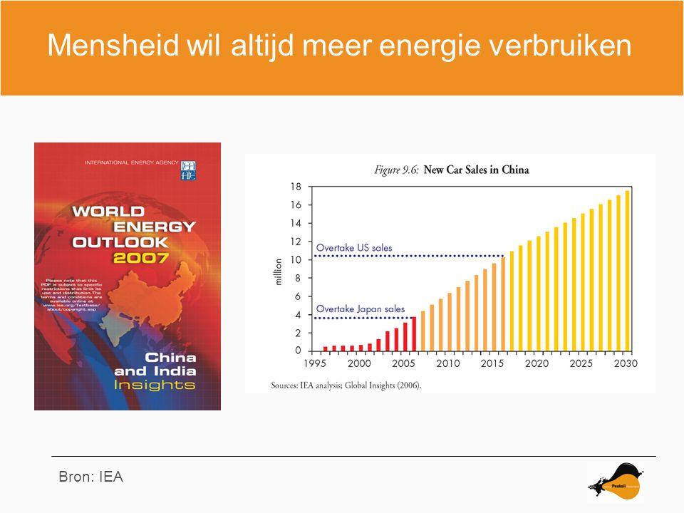 Mensheid wil altijd meer energie verbruiken Bron: IEA