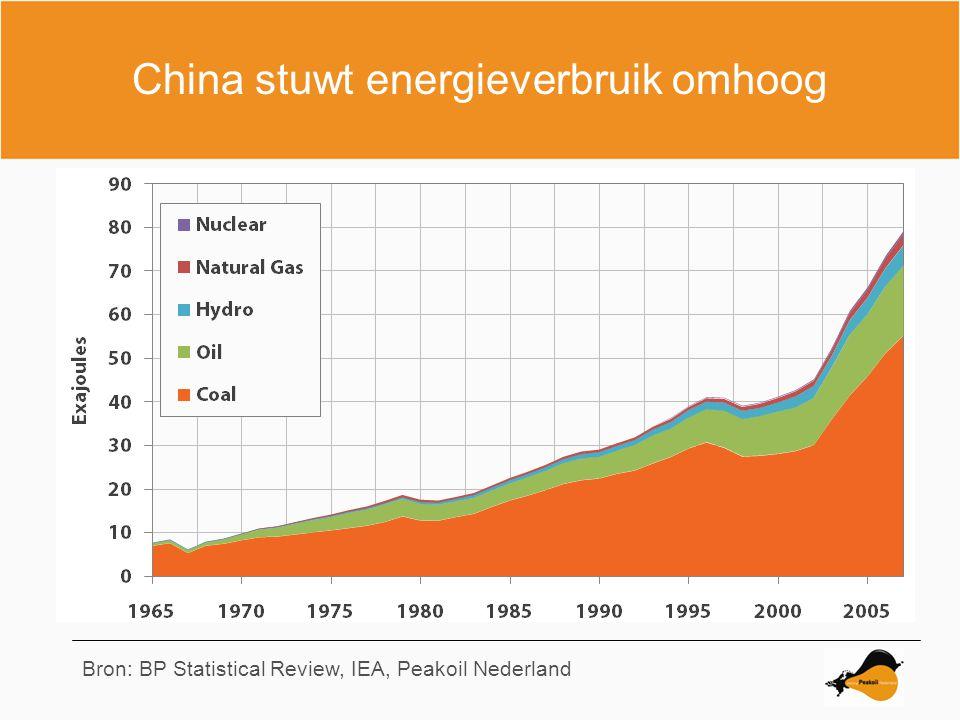 China stuwt energieverbruik omhoog Bron: BP Statistical Review, IEA, Peakoil Nederland
