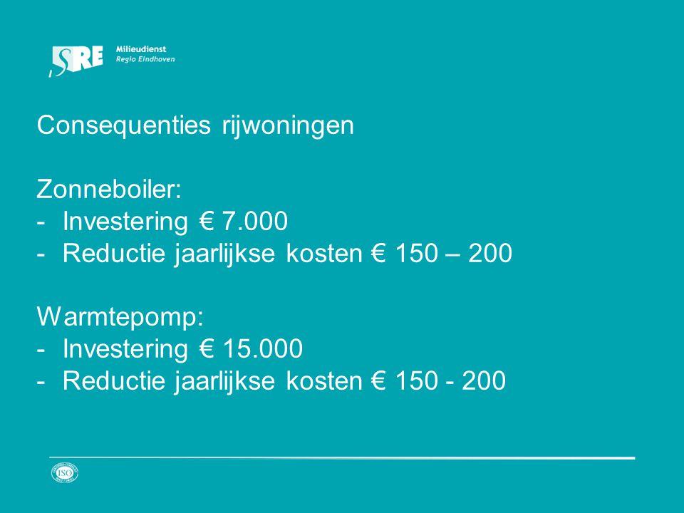 Consequenties rijwoningen Zonneboiler: -Investering € 7.000 -Reductie jaarlijkse kosten € 150 – 200 Warmtepomp: -Investering € 15.000 -Reductie jaarlijkse kosten € 150 - 200