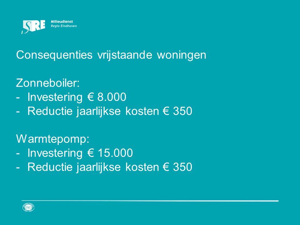 Consequenties vrijstaande woningen Zonneboiler: -Investering € 8.000 -Reductie jaarlijkse kosten € 350 Warmtepomp: -Investering € 15.000 -Reductie jaarlijkse kosten € 350