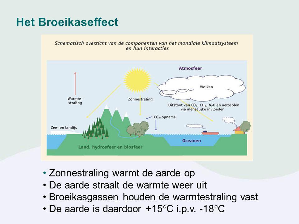 Zonnestraling warmt de aarde op De aarde straalt de warmte weer uit Broeikasgassen houden de warmtestraling vast De aarde is daardoor +15  C i.p.v.