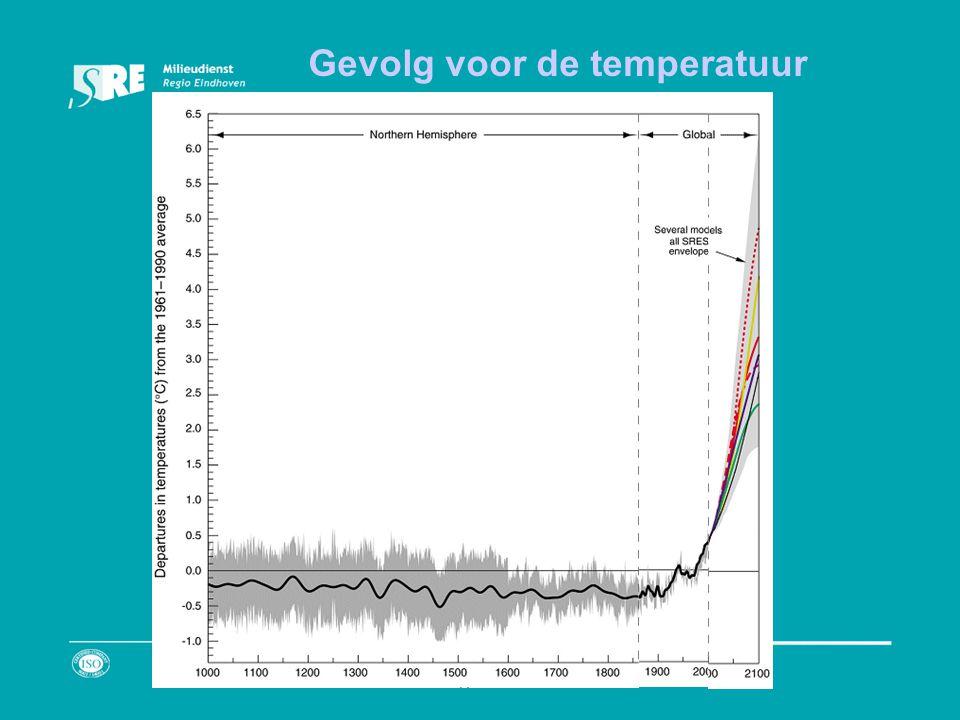 Gevolg voor de temperatuur