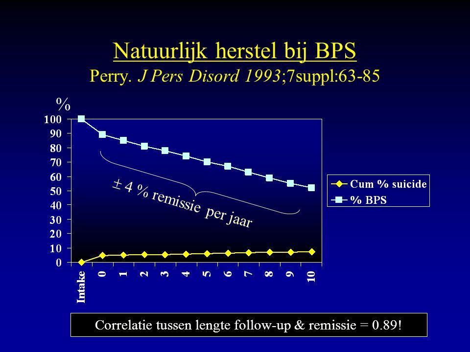 Natuurlijk herstel bij BPS Perry. J Pers Disord 1993;7suppl:63-85 % Correlatie tussen lengte follow-up & remissie = 0.89!  4 % remissie per jaar