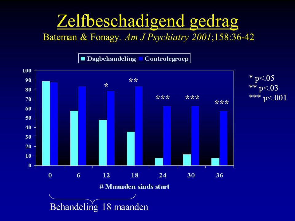 Zelfbeschadigend gedrag Bateman & Fonagy. Am J Psychiatry 2001;158:36-42 ** *** * p<.05 ** p<.03 *** p<.001 Behandeling 18 maanden *