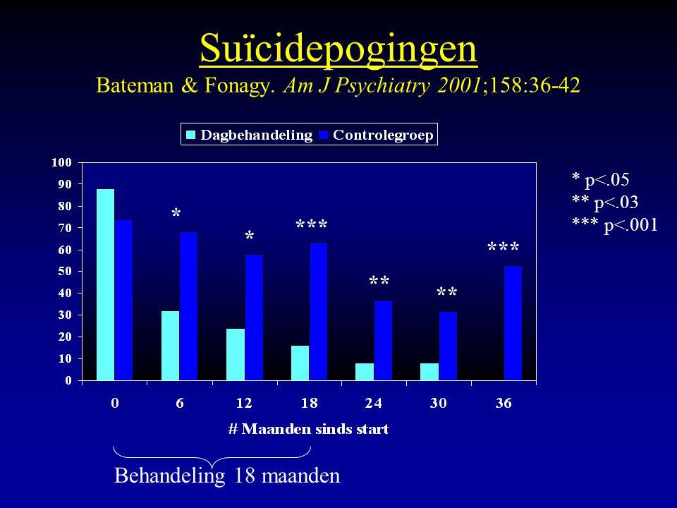Suïcidepogingen Bateman & Fonagy. Am J Psychiatry 2001;158:36-42 *** ** *** * p<.05 ** p<.03 *** p<.001 Behandeling 18 maanden * *