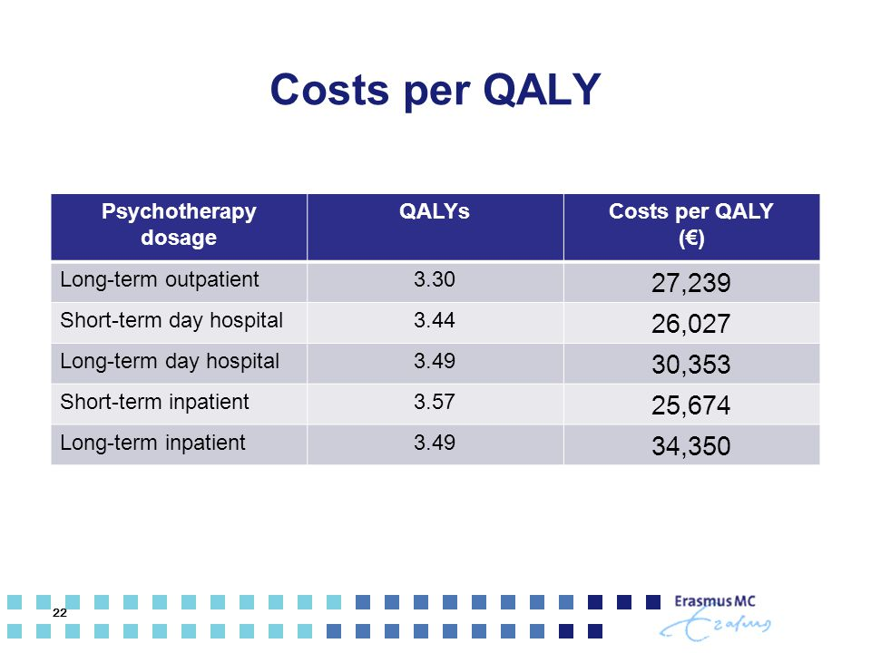 Costs per QALY Psychotherapy dosage QALYsCosts per QALY (€) Long-term outpatient3.30 27,239 Short-term day hospital3.44 26,027 Long-term day hospital3
