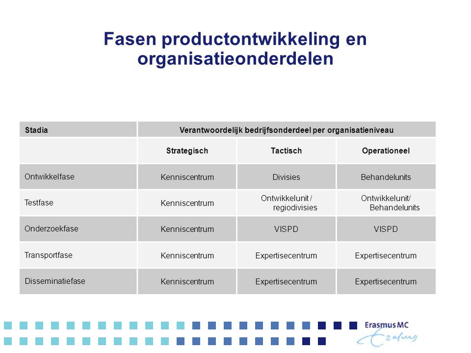 Fasen productontwikkeling en organisatieonderdelen StadiaVerantwoordelijk bedrijfsonderdeel per organisatieniveau StrategischTactischOperationeel Ontw