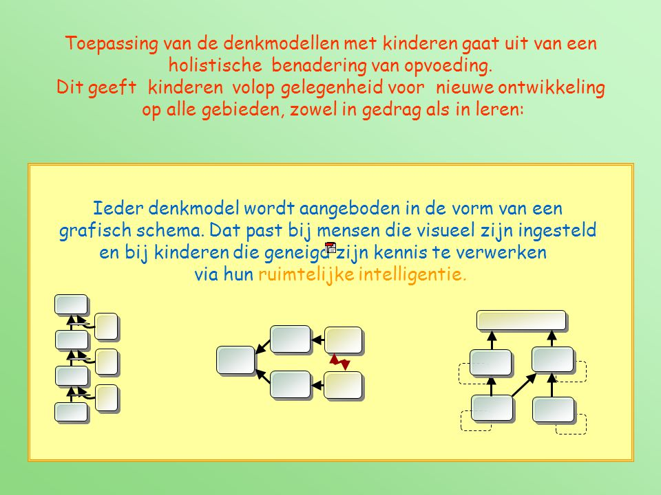 De grafische schema's kunnen ook als plaatje worden aangeboden, door metaforen te gebruiken die de kinderen stimuleren de kracht van hun verbeelding te gebruiken.