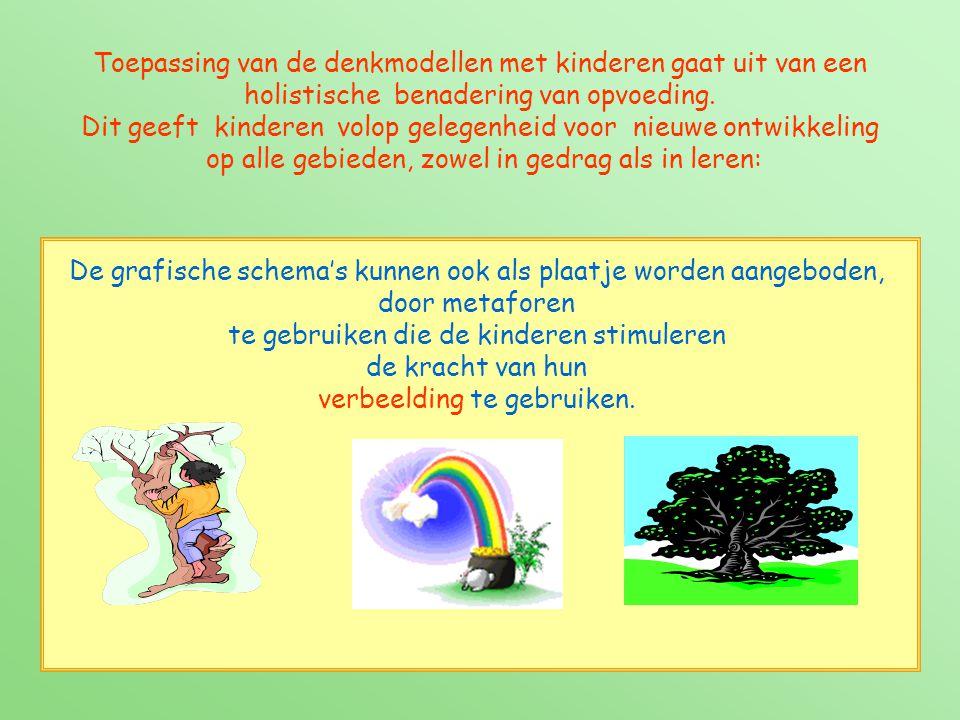 De grafische schema's kunnen ook als plaatje worden aangeboden, door metaforen te gebruiken die de kinderen stimuleren de kracht van hun verbeelding t