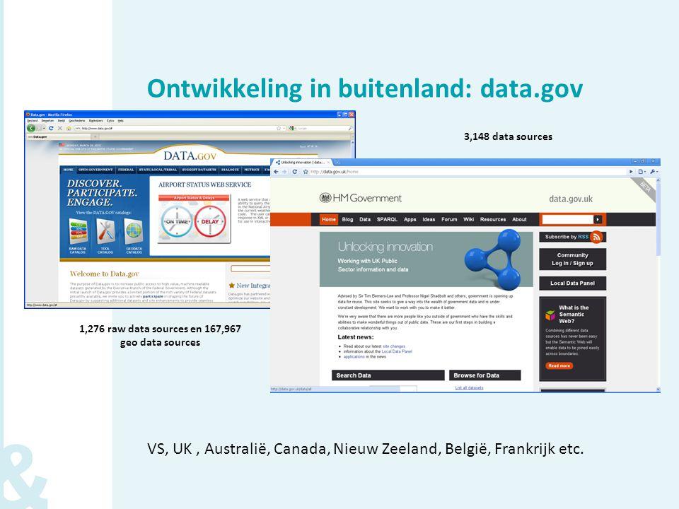 Ontwikkeling in buitenland: data.gov VS, UK, Australië, Canada, Nieuw Zeeland, België, Frankrijk etc.