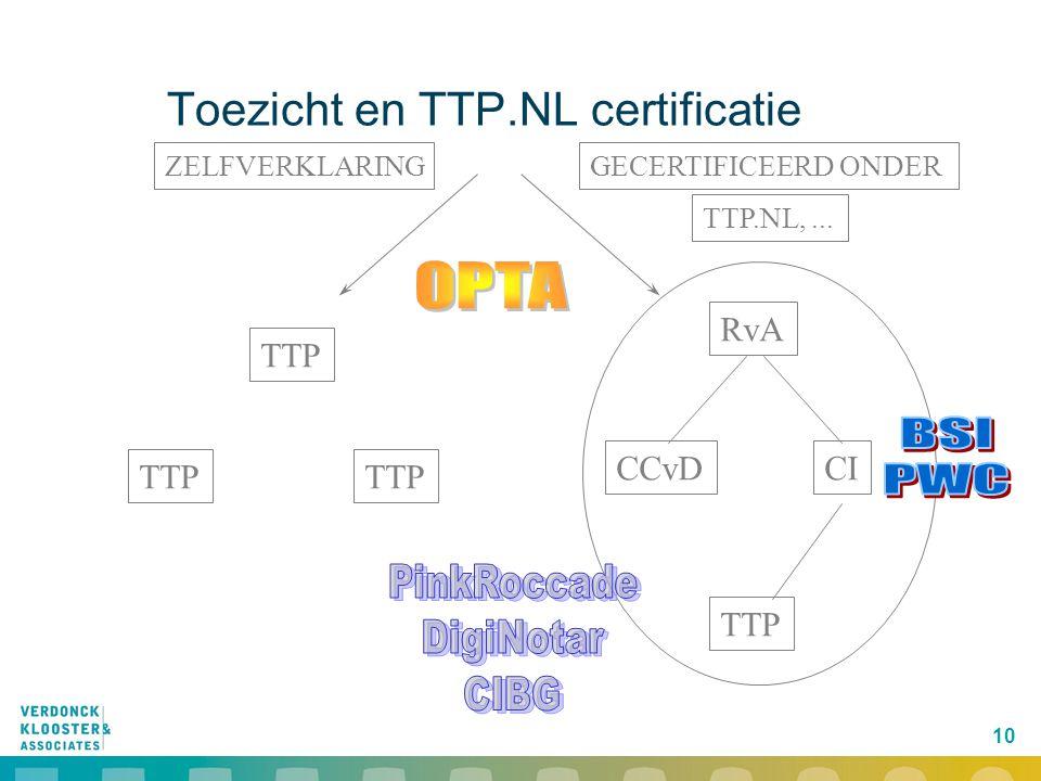 10 RvA CCvDCI TTP TTP.NL,... ZELFVERKLARINGGECERTIFICEERD ONDER Toezicht en TTP.NL certificatie
