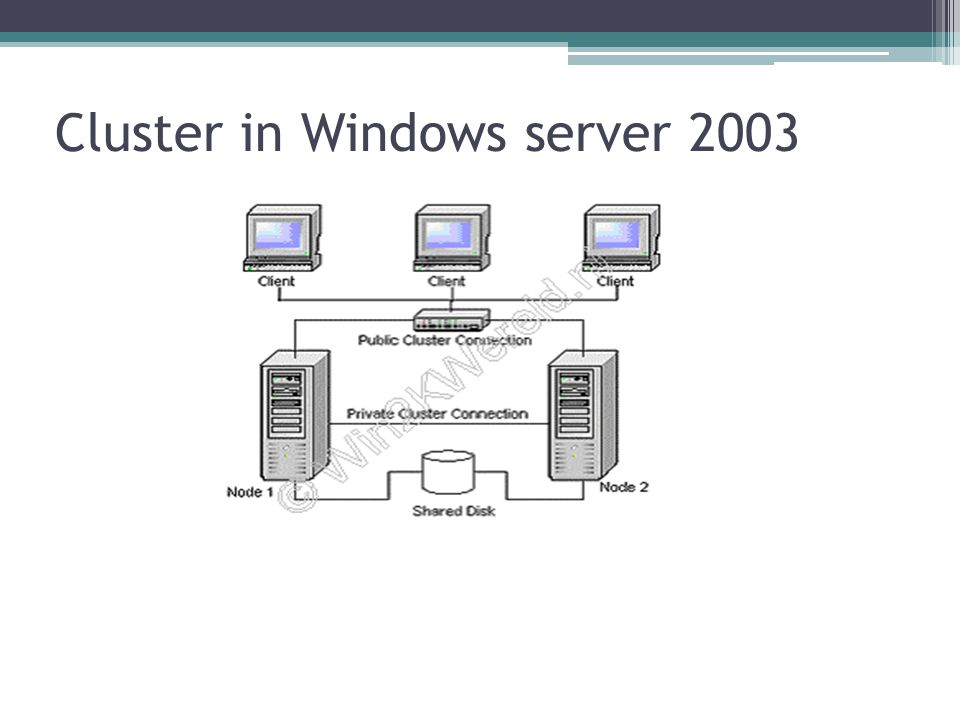Cluster in Windows server 2003