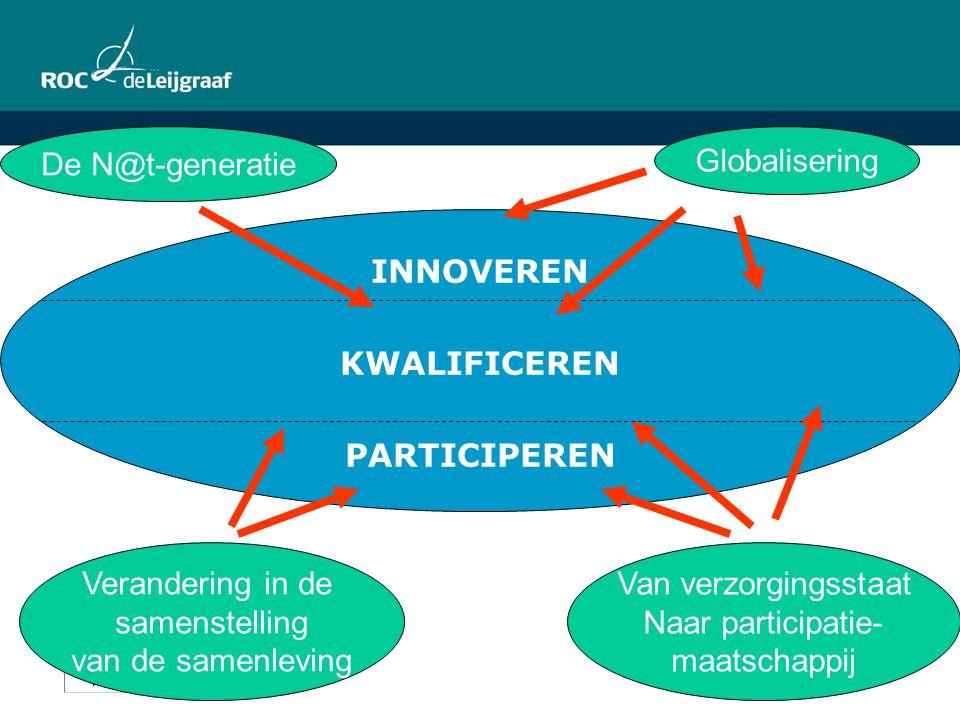 Globalisering De N@t-generatie Verandering in de samenstelling van de samenleving Van verzorgingsstaat Naar participatie- maatschappij INNOVEREN KWALI