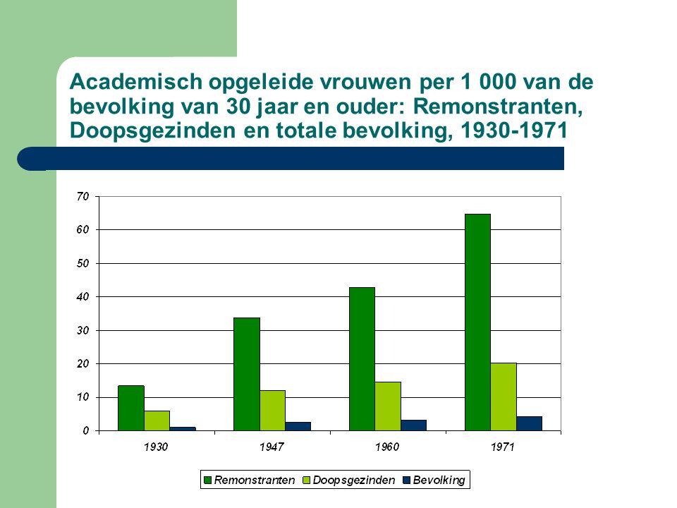 Academisch opgeleide vrouwen per 1 000 van de bevolking van 30 jaar en ouder: Remonstranten, Doopsgezinden en totale bevolking, 1930-1971