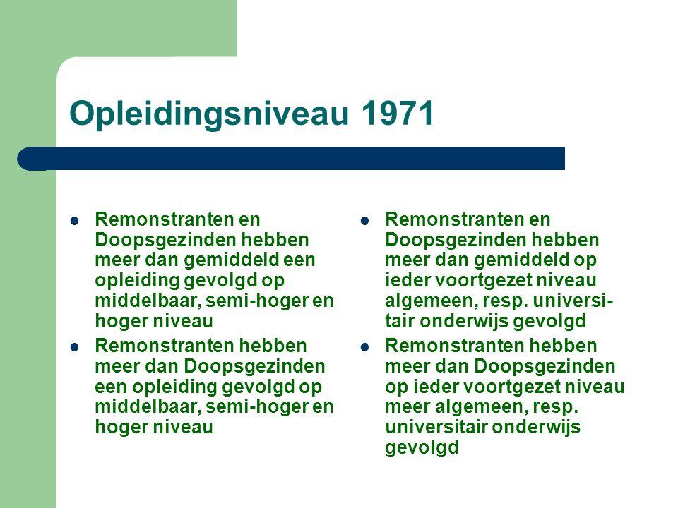 Opleidingsniveau 1971 Remonstranten en Doopsgezinden hebben meer dan gemiddeld een opleiding gevolgd op middelbaar, semi-hoger en hoger niveau Remonst