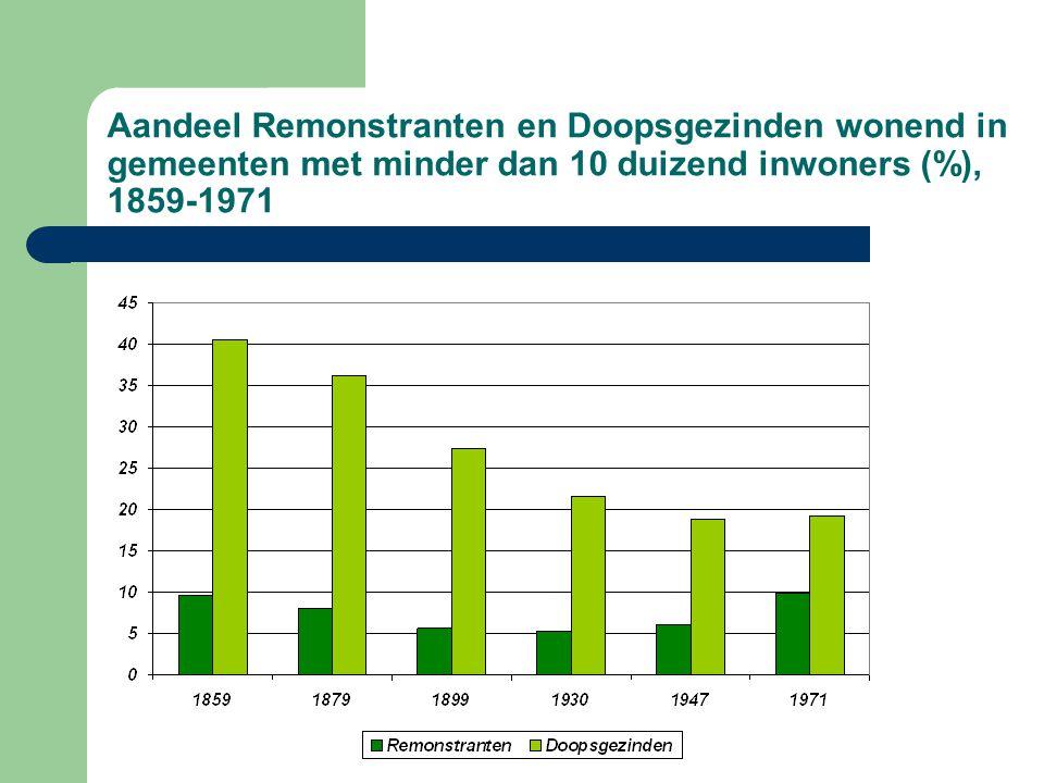 Aandeel Remonstranten en Doopsgezinden wonend in gemeenten met minder dan 10 duizend inwoners (%), 1859-1971