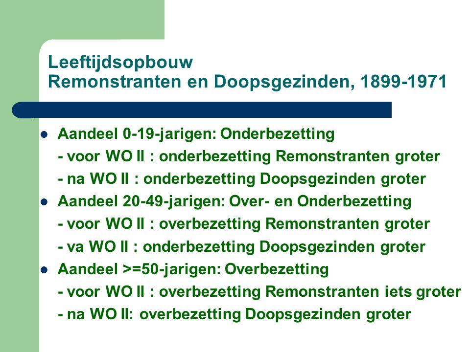 Leeftijdsopbouw Remonstranten en Doopsgezinden, 1899-1971 Aandeel 0-19-jarigen: Onderbezetting - voor WO II : onderbezetting Remonstranten groter - na WO II : onderbezetting Doopsgezinden groter Aandeel 20-49-jarigen: Over- en Onderbezetting - voor WO II : overbezetting Remonstranten groter - va WO II : onderbezetting Doopsgezinden groter Aandeel >=50-jarigen: Overbezetting - voor WO II : overbezetting Remonstranten iets groter - na WO II: overbezetting Doopsgezinden groter