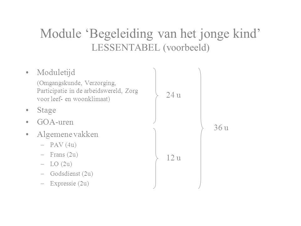 Module 'Begeleiding van het jonge kind' LESSENTABEL (voorbeeld) Moduletijd (Omgangskunde, Verzorging, Participatie in de arbeidswereld, Zorg voor leef