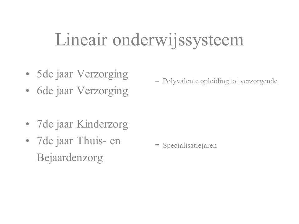 Lineair onderwijssysteem 5de jaar Verzorging 6de jaar Verzorging 7de jaar Kinderzorg 7de jaar Thuis- en Bejaardenzorg = Polyvalente opleiding tot verz