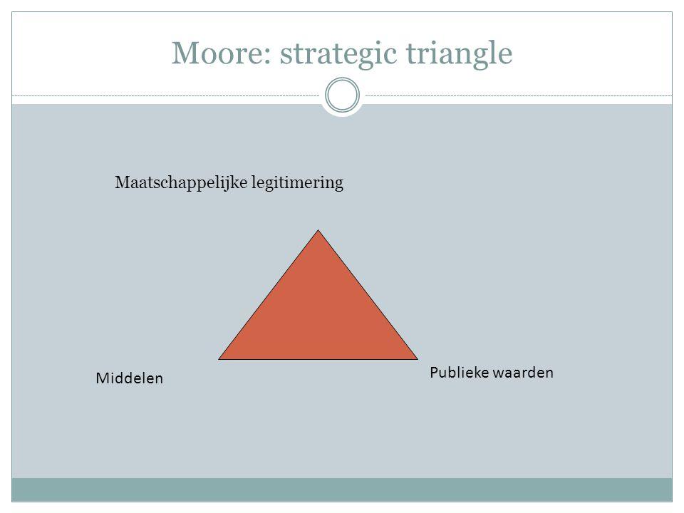 Moore: strategic triangle Maatschappelijke legitimering Middelen Publieke waarden