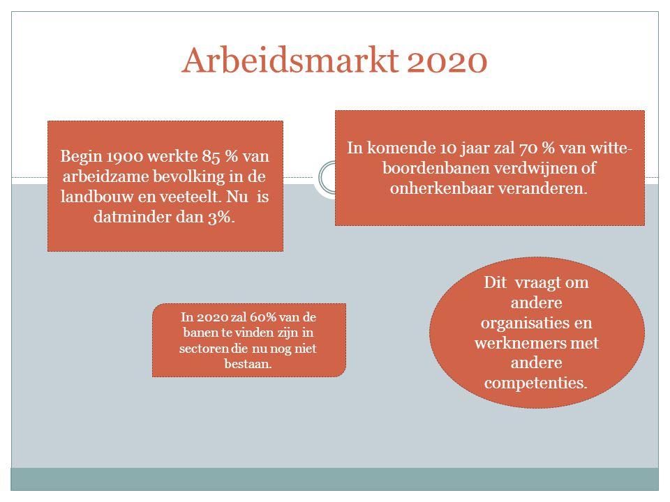 Arbeidsmarkt 2020 Begin 1900 werkte 85 % van arbeidzame bevolking in de landbouw en veeteelt.