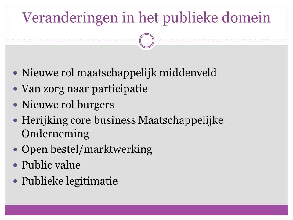 Veranderingen in het publieke domein Nieuwe rol maatschappelijk middenveld Van zorg naar participatie Nieuwe rol burgers Herijking core business Maatschappelijke Onderneming Open bestel/marktwerking Public value Publieke legitimatie