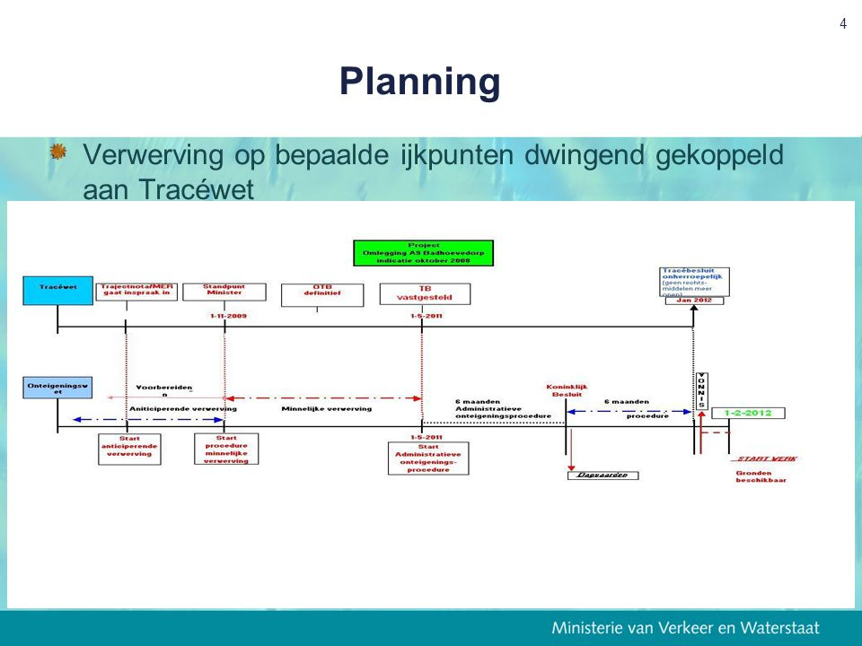 4 Planning Verwerving op bepaalde ijkpunten dwingend gekoppeld aan Tracéwet