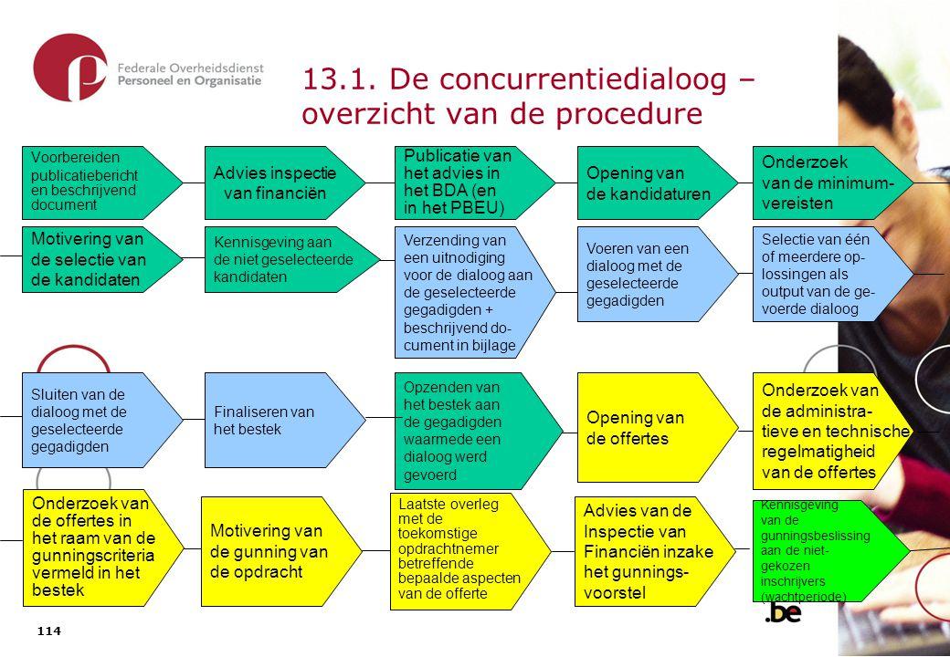 114 13.1. De concurrentiedialoog – overzicht van de procedure Advies inspectie van financiën Voorbereiden publicatiebericht en beschrijvend document O