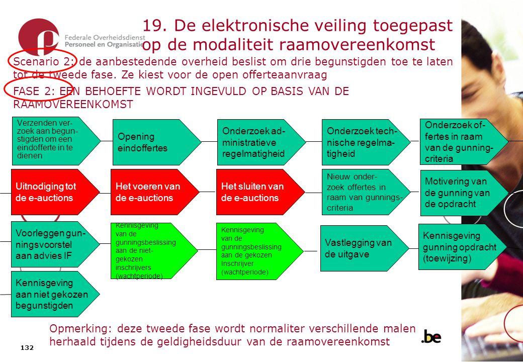 132 19. De elektronische veiling toegepast op de modaliteit raamovereenkomst Opening eindoffertes Verzenden ver- zoek aan begun- stigden om een eindof