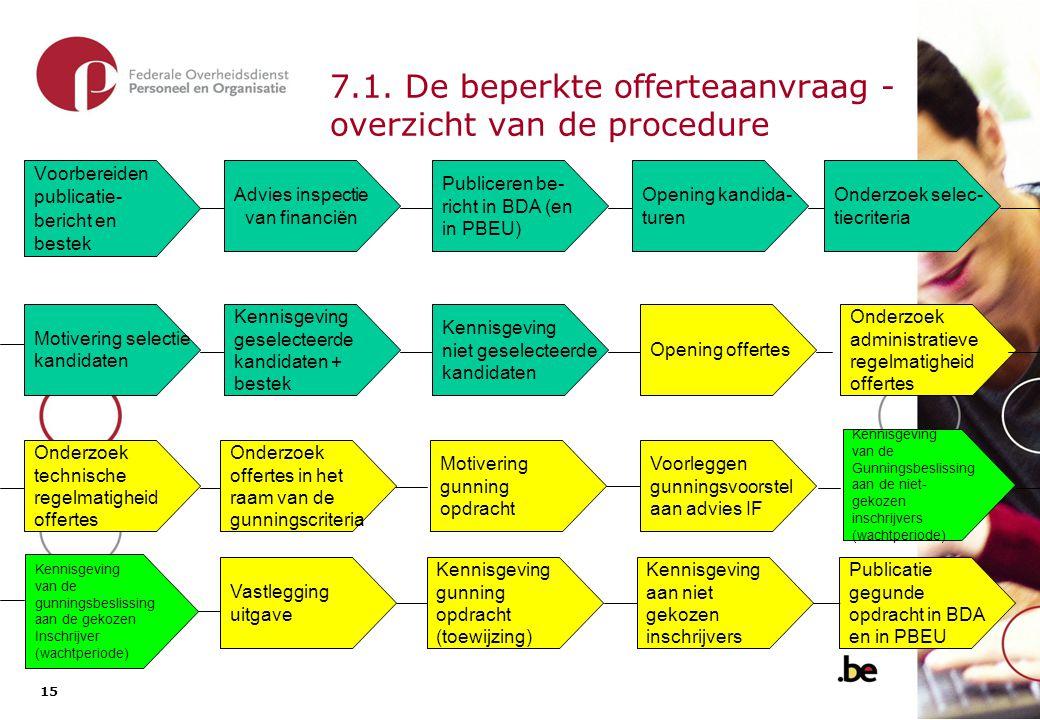 15 7.1. De beperkte offerteaanvraag - overzicht van de procedure Advies inspectie van financiën Voorbereiden publicatie- bericht en bestek Opening kan
