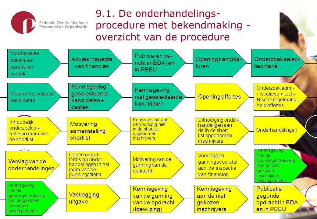 19 9.1. De onderhandelings- procedure met bekendmaking - overzicht van de procedure Advies inspectie van financiën Voorbereiden publicatie- bericht en