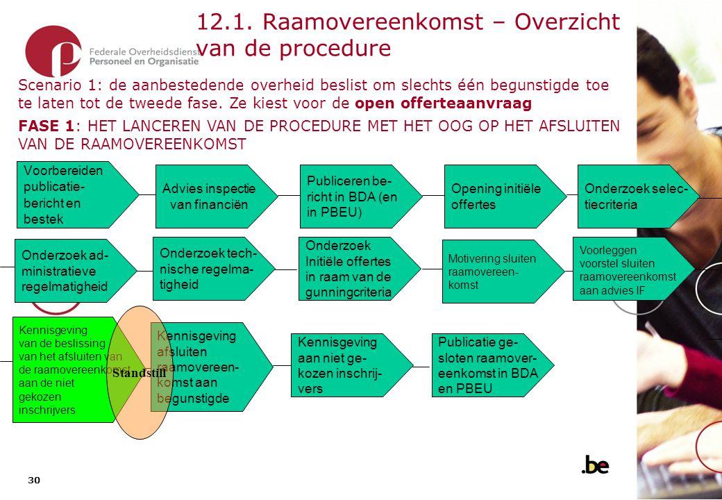 30 12.1. Raamovereenkomst – Overzicht van de procedure Advies inspectie van financiën Voorbereiden publicatie- bericht en bestek Opening initiële offe