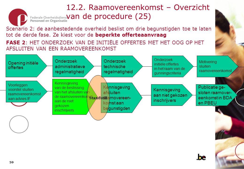 59 12.2. Raamovereenkomst – Overzicht van de procedure (25) Onderzoek administratieve regelmatigheid Opening initiële offertes Onderzoek initiële offe