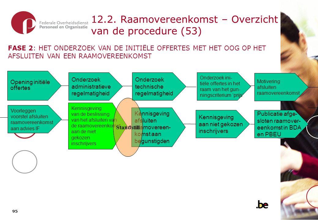 95 12.2. Raamovereenkomst – Overzicht van de procedure (53) Onderzoek administratieve regelmatigheid Opening initiële offertes Onderzoek ini- tiële of
