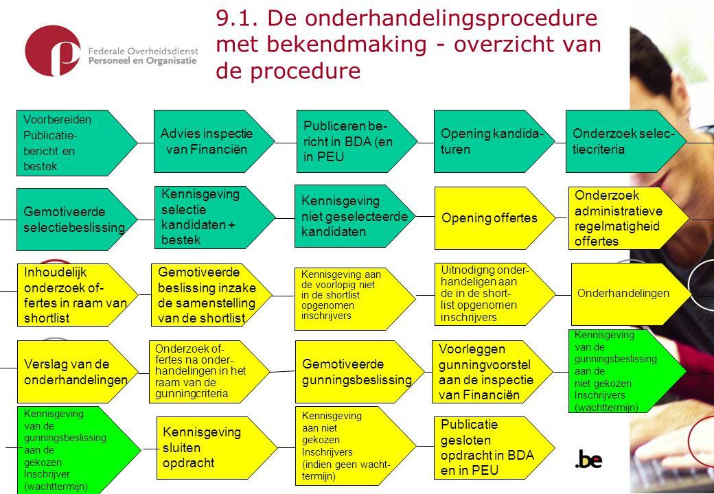 20 10.Onderhandelingsprocedure zonder bekendmaking - kenmerken Er gebeurt geen publicatie.
