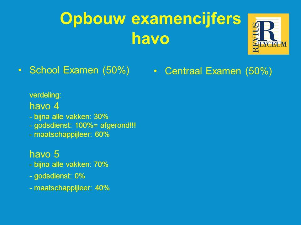 Opbouw examencijfers havo School Examen (50%) verdeling: havo 4 - bijna alle vakken: 30% - godsdienst: 100%= afgerond!!.