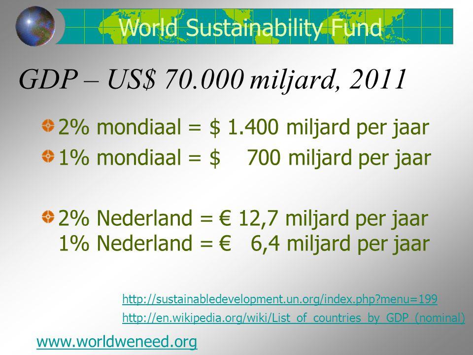 GDP – US$ 70.000 miljard, 2011 2% mondiaal = $ 1.400 miljard per jaar 1% mondiaal = $ 700 miljard per jaar 2% Nederland = € 12,7 miljard per jaar 1% Nederland = € 6,4 miljard per jaar World Sustainability Fund www.worldweneed.org http://en.wikipedia.org/wiki/List_of_countries_by_GDP_(nominal) http://sustainabledevelopment.un.org/index.php menu=199